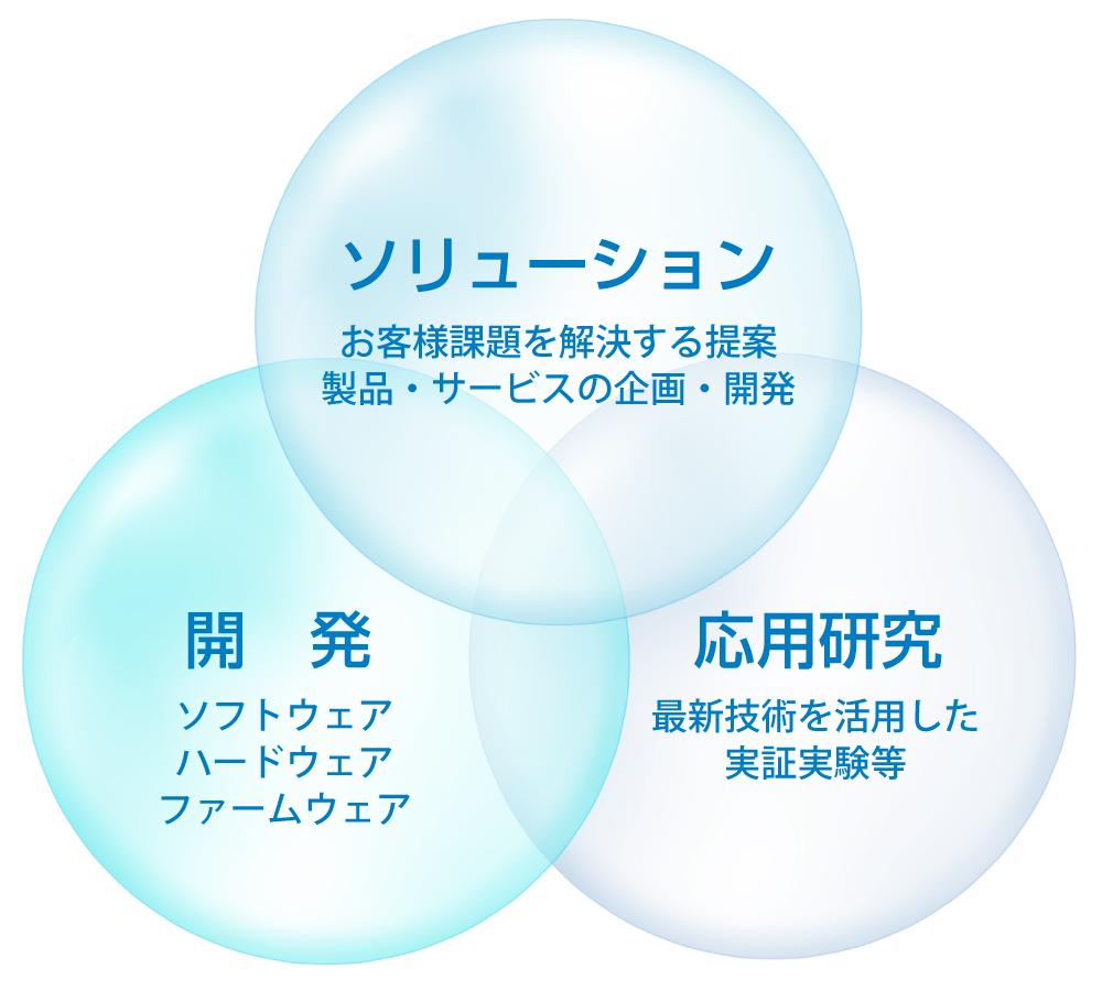事業についてイメージ図